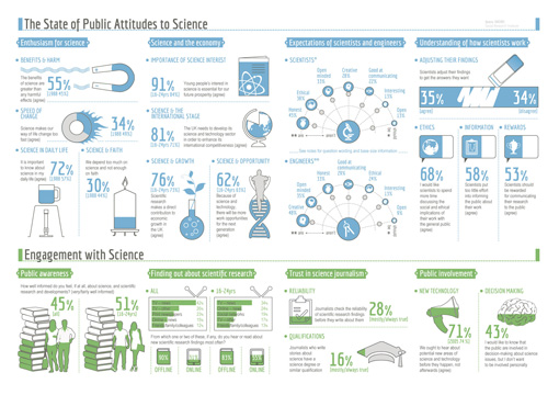 public-attitudes-to-science-2014-infographic